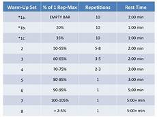 Squat Max Out Chart How To Warm Up For That One Rep Max Attempt Gps Human