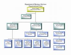 Business Structure Chart Small Business Organizational Chart Template Unique Chart