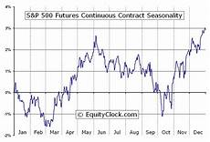 S P 500 Futures Real Time Chart S Amp P 500 Futures Sp Seasonal Chart Equity Clock