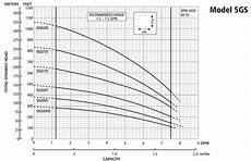Goulds Pump Curve Chart Goulds Gs Series The Water Guys