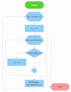 Manufacturing Flow Chart Symbols Basic Flowchart Symbols And Meaning Flowchart Design
