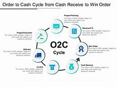 Order To Cash Order To Cash Cycle From Cash Receive To Win Order