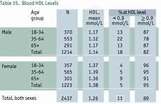Cholesterol Levels Normal Range Chart Mmol L 1995 The Nova Scotia Health Survey Chapter 3