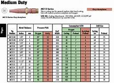Oxy Acetylene Torch Tip Chart Viewing A Thread Can T Remember Oxy Acetylene Settings