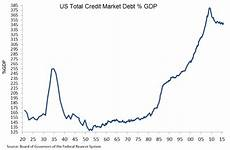 Us Debt Burden Chart The Fat Pitch Has Us Debt Reached A Tipping Point