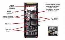 Ibm Mips Chart Ibm Bc12 Ibm 2828 Tech Specs Amp Support Top Gun Technology