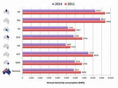 Average Electric Bill For 2 Bedroom Apartment Best Average Electricity Usage 1 Bedroom Apartment With