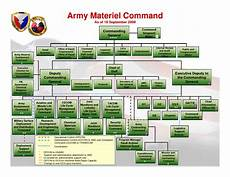 Army Futures Command Org Chart Army Amc Org Chart