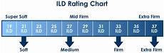 Memory Foam Mattress Size Chart Best Memory Foam Mattress Reviews Mattresshelp Org