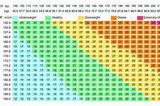 Bmi Chart For Truth About Bmi Body Mass Index