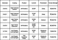 7018 Welding Rod Sizes Chart Welding Electrode Classifications Table Brokeasshome Com