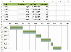 How To Make A Simple Gantt Chart In Excel 2007 How To Make Gantt Chart In Excel Step By Step Guidance