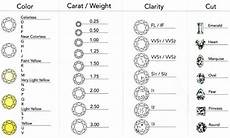 Diamond Grading Chart Buying A Diamond Look For The Certificate Of Authenticity