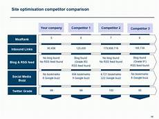 Analysis Competitor Competitor Analysis For Seo Smart Insights