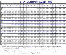 Air Force Pay Chart 2014 Us Military Pay Charts Army Air Force Navy Marines