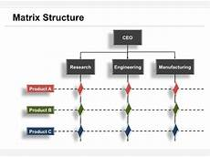 What Is A Matrix Organization What Is The Matrix Organizational Structure Quora