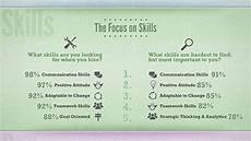 Skills To Offer An Employer What Employers Look For In Entry Level Job Candidates