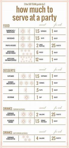 Catering Portions Chart Holiday Entertaining Wedding Catering Party Planning Party