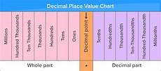 Math Placement Value Chart What Is Place Value Definition Facts Amp Example