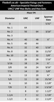 Lug Nut Thread Size Chart Unf 9 16 Quot Hex Set Screw S 8 8 Zinc Fixaball