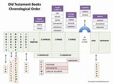 Chronological Order Of Old Testament Books Chart 119 Best Bible Tools Lineages Timelines Amp Outlines