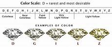 Diamond Clarity And Color Scale What Does A Diamond Color Mean