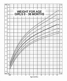 Girl Baby Growth Chart Calculator Baby Weight Percentile Calculator During Pregnancy Blog