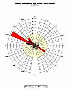 Anemometer Wind Speed Chart Site 0002 Geoff Long North Carolina Wind Energy