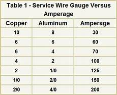 Copper Wire Load Chart Electrical Wire Sizes Gauges For Your Home