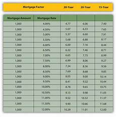 Rate Per Thousand Mortgage Chart Personal Finance 1 0 Flatworld