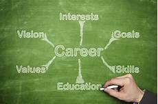 Your Career Ready To Change The World Career Planning For Those With