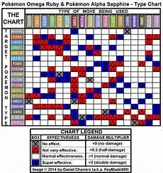 Alpha Chart Pok 233 Mon Omega Ruby Alpha Sapphire Type Chart Png