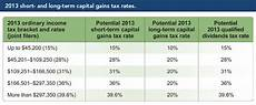 Capital Gain Rate Chart How Capital Gains Taxes Work Cap Gains Income Under