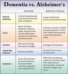 Alzheimers Stages Chart What Happens If You Don T Brush Your Teeth Siowfa14