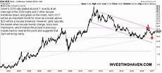 Silver Seasonality Chart A Silver Price Seasonality Chart Investing Haven
