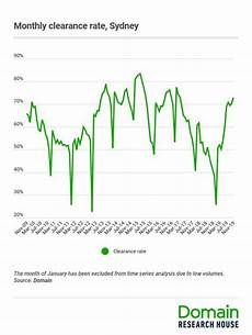Sydney Auction Clearance Rate Chart Surging House Prices Low Rates Risk Tipping Sydney And
