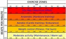 Joe Vigil Training Charts Self Assessments Part 2 The Vo2max Self Test Hansons