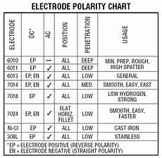 Dc Welding Rod Chart Best Stick Welder Reviews Complete Guide For 2019