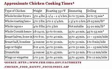 Whole Roasted Chicken Cooking Time Chart Pin By Carrie Taylor On Food Cooking Help Pinterest