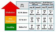 Type 2 Diabetes Blood Glucose Chart How Long Does Type 2 Diabetes Take To Develop From
