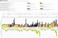 Style Chart Styles Chart Design Incubator