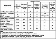 Steel Corrosion Chart Galvanic Issues