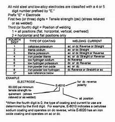 Stick Electrode Amperage Chart Shielded Metal Arc Welding Rods