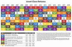 Investment Sector Performance Chart Annual Asset Class Returns Novel Investor