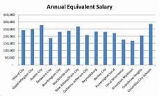 Stock Broker Salary Stockbroker Average Salary New York And Also Brief Summary