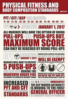 Marine Fitness Chart Marines Spell Out New Pft Cft Body Composition Rules