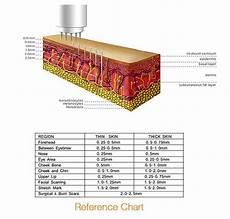Micro Needling Depth Chart Derma Pen Meso Pen Manufacturers Suppliers Dealers In
