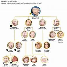 Royal Succession Chart The New Royal Family Tree Line Of Succession With The