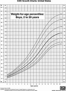 Pediatric Growth Chart Boy What Is The Average Weight Of A 12 Year Old Boy At 5 3