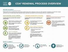 Sample Recommendation Letter For Cda Renewal Renew Cda Council For Professional Recognition